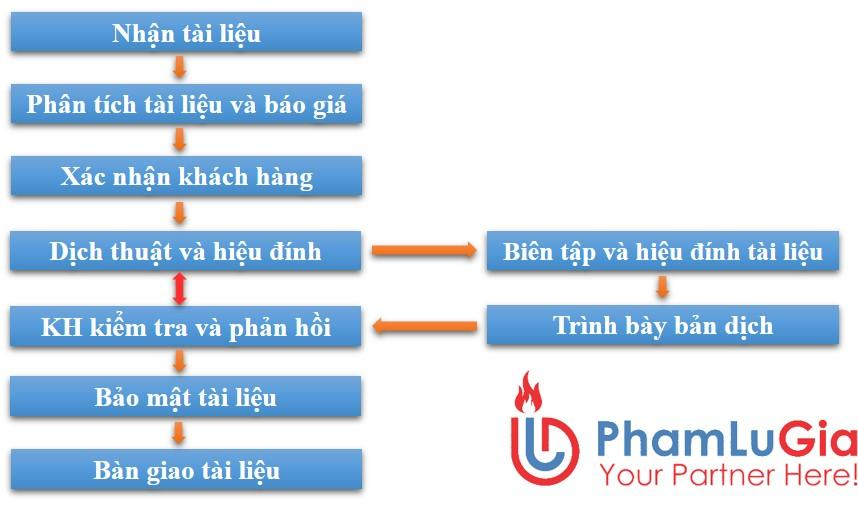 Chất lượng dịch thuật